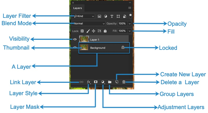 1-3 - The Ultimate Guide to Layers in Photoshop